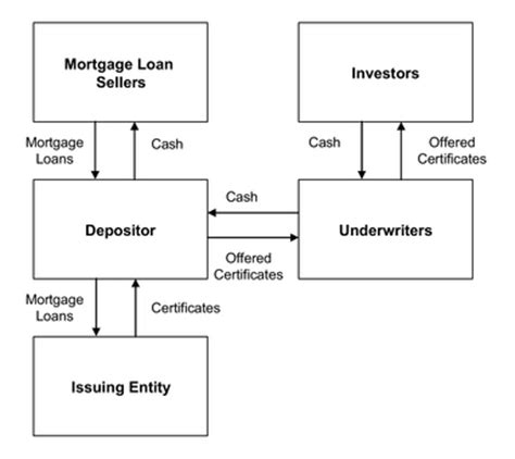 securitization flowchart securitization flowchart create a flowchart