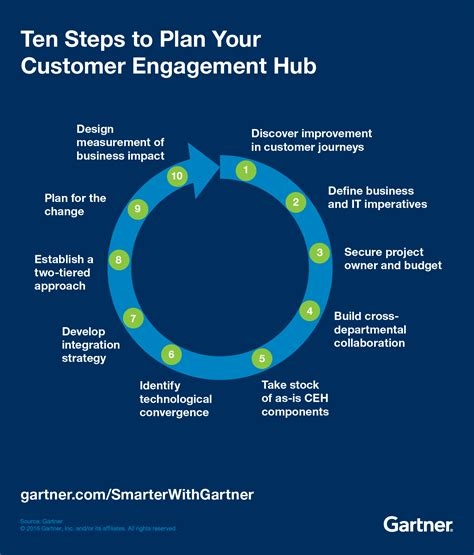 customer engagement plan template ten steps to plan a next generation customer engagement