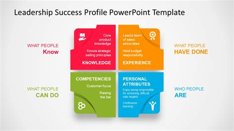 powerpoint layout with 4 pictures leadership success profile diagram powerpoint template