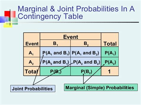Joint Probability Table probability distribution
