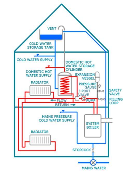 mk heating   system boiler