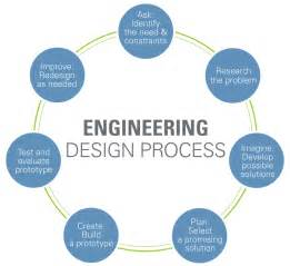 design meaning engineering design process engineering and technology stem academy at bartlett