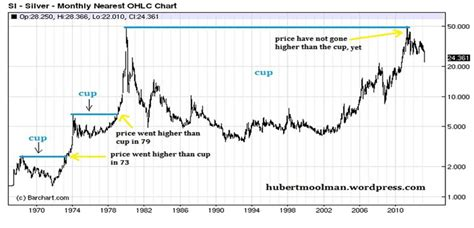 silver cup and handle chart pattern silver s bullish cup price pattern formation the market