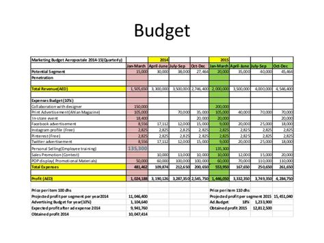 marketing expense budget template an exle of aeropostale marketing strategy presentation