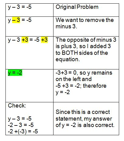 One Step Equations Addition And Subtraction Worksheet by Solving One Step Equations With Subtraction
