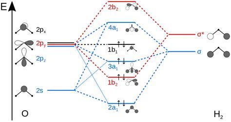 mo diagrams file h2o mo diagram svg
