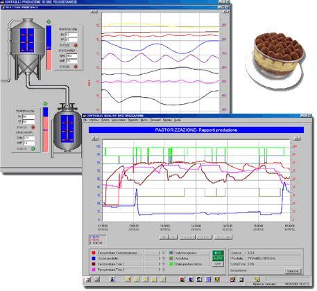 controllo qualità alimentare scada winlog pro per applicazioni di supervisione
