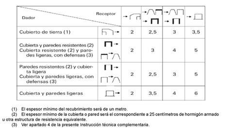 bases mximas y mnimas de cotizacin a la seguridad real decreto 563 2010 de 7 de mayo por el que se aprueba