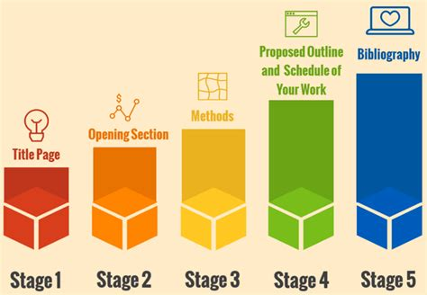 stages of dissertation dissertation on tourism great writing guide from