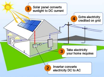 how solar works sun solar llc
