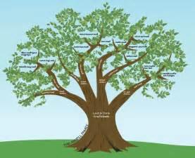 Designer Trees - family tree designs wallpaper