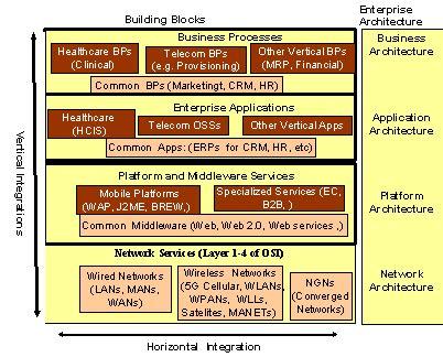 Building Enterprise Architecture by Tutorial Enterprise Architecture Concepts