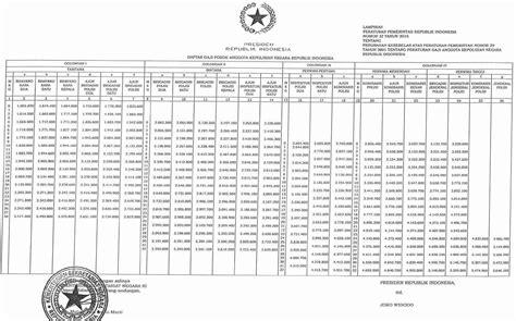 renumerasi tni 2015 pp 38 tahun 2015 gaji 13 pns 2015 remunerasi pns share