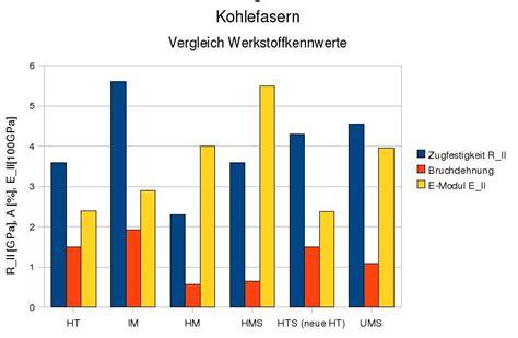 Kohlefaser Carbon Unterschied by Frage Zu Carbon Roving Typ