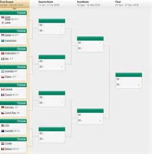 le calendrier de la coupe davis 2016