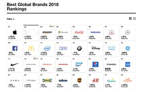 global best brands bmw ranks 3rd in the interbrand world s most valuable car