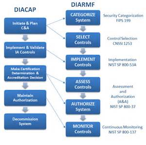 diacap implementation plan template goodbye diacap hello diarmf
