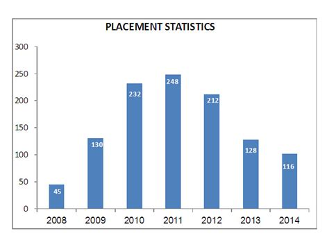 Emory Mba Placement Statistics by Mahendra College Of Engineering Top Engineering College