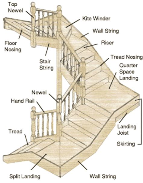 components or parts of staircase and their details