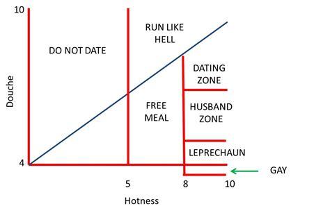 dating chart hot crazy single mom plentyofdates