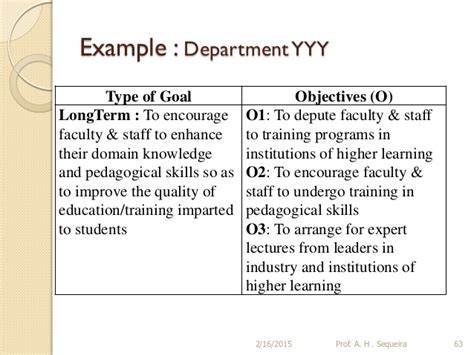 Educational Goals When Pursuing An Mba by Goals And Objectives Template Image Collections Template