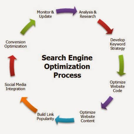 Search Engine Optimization Marketing Services 2 by Harinder Sharma Digital Marketing Overview
