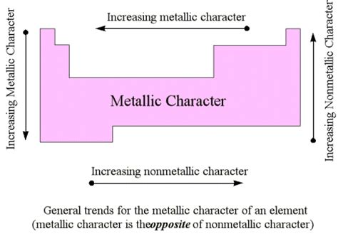 Metallic Character Periodic Table by How Do Metallic And Nonmetallic Properties Vary Along A