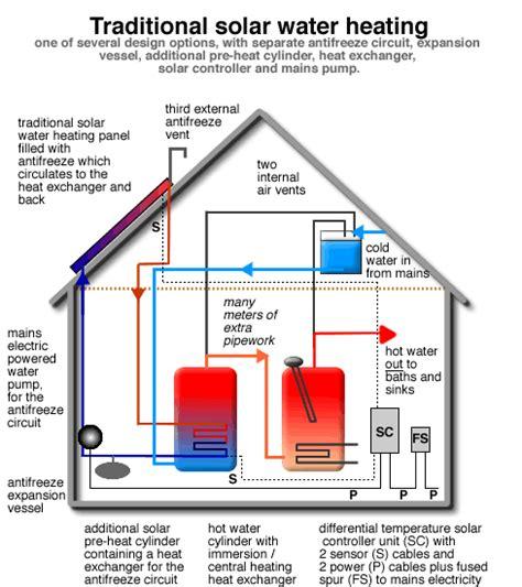 Solar Plumbing by Solar Water Heating Interior Design Ideas