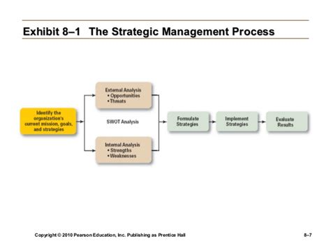 Management Strategic 6 ch 8 strategic management