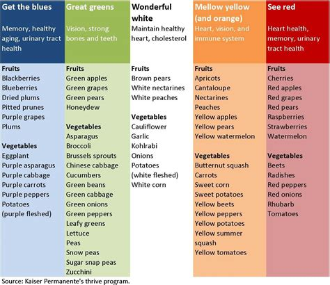 healthy colors great tool colorful chart of health benefits from eating