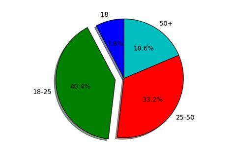 afficher pourcentage diagramme circulaire cr 233 er des graphiques scientifiques avec python
