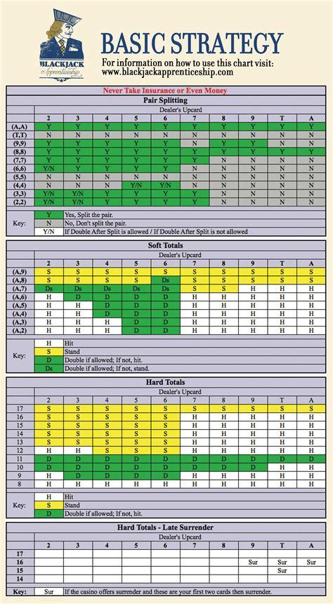 printable blackjack strategy card blackjack strategy charts learn basic strategy to play