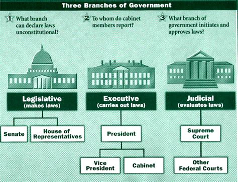 sections of government 3 branches of government home