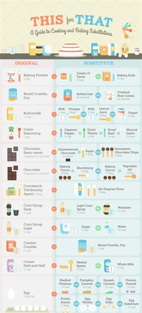 missing an ingredient consult this guide to cooking baking substitutions 171 food hacks