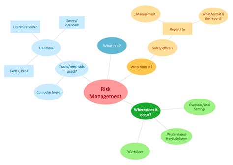 enterprise security risk management concepts and applications books concept maps solution conceptdraw