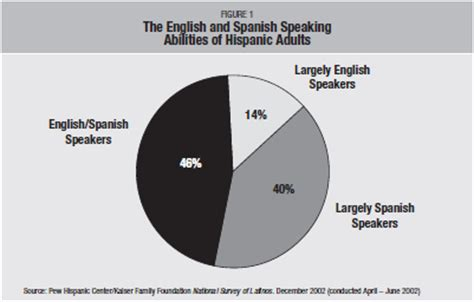 How Much Does Speaker Of The House Make by Bilingualism Pew Research Center