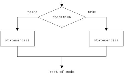 flowchart of if else statement comparisons and flow structures java tutorial