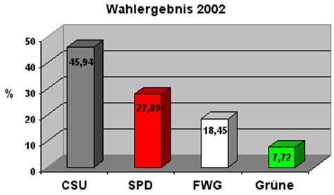 Dr Decke Erlenbach by Erlenbach Am Kommunalwahl 2002