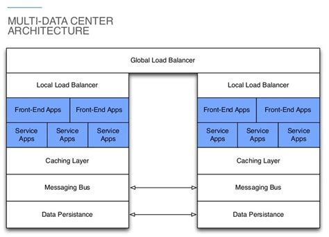 a pattern language which generates multi service centers multi datacenter as a cloud foundry deployment pattern