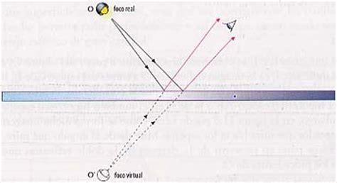 imagenes de la reflexion fisica fisicanet 211 ptica de la reflexi 243 n ap15 f 237 sica ondas
