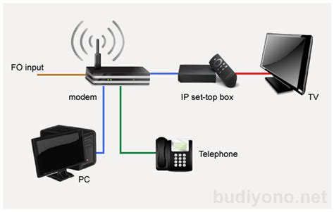Tv Kabel Indihome berlangganan telkom indihome budiyono