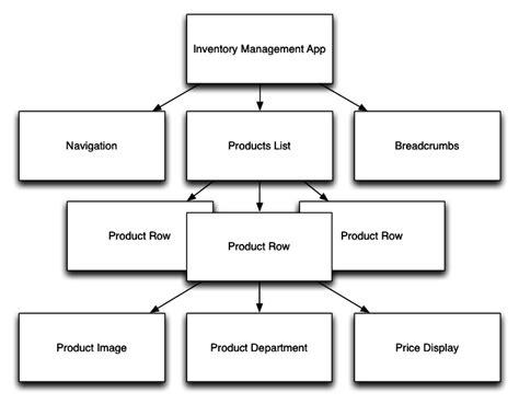 tree diagram app tree diagram app wiring diagram schemes
