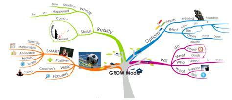 tutorial xl romana imindmap peer coaching the grow model mind map