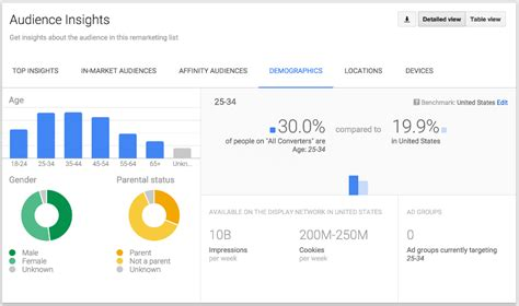 google adwords audience insights reports