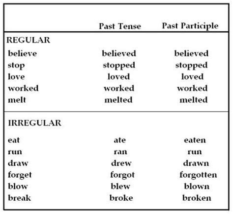 past tense of the word pattern past participle verb tense chart
