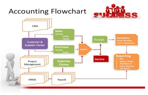bookkeeping process flowchart bookkeeping process flowchart 28 images bookkeeping