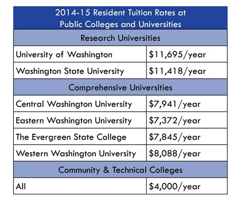 Washington State Mba Tuition Cost by Cost Of Attendance Ready Set Grad