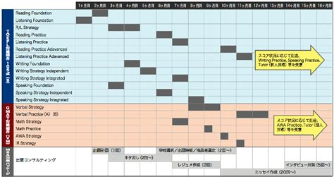 Drucker Mba Schedule Syllabus by モデルプラン Mba留学を目指す方 アゴス ジャパン