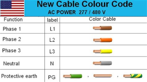 wiring diagram electrical cable wiring diagram color code