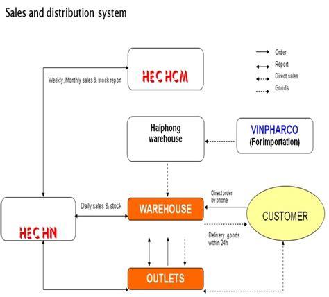 sales system flowchart distribution flowchart